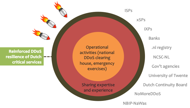 Overzicht van de organisatiestructuur
